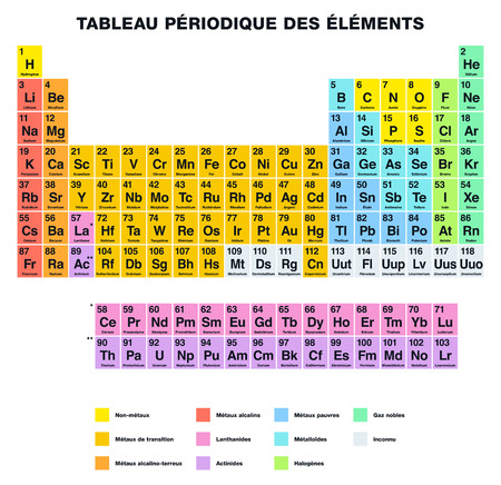 labeling: Periodic Table of the Elements FRENCH labeling. Tabular arrangement of chemical elements with their atomic numbers organized in groups and families. Isolated on white background. Illustration