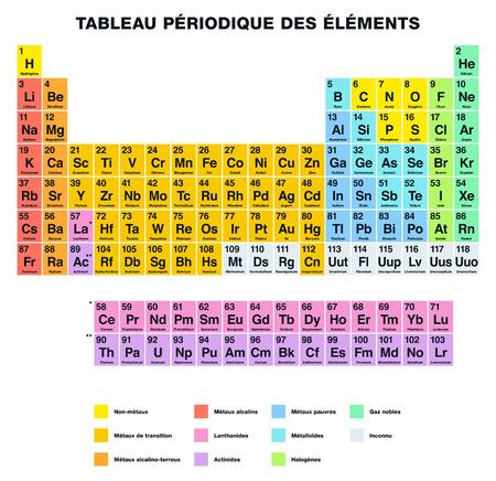 tabellare: Tavola periodica degli elementi dell'etichettatura FRANCESE. Disposizione tabulare degli elementi chimici con i loro numeri atomici sono organizzati in gruppi e famiglie. Isolato su sfondo bianco.