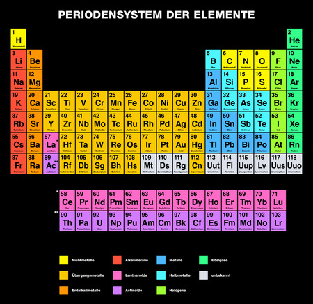 labeling: Periodic Table of the Elements GERMAN labeling. Tabular Arrangement of chemical elements with atomic numbers Their organized in groups and families. Isolated on black background.