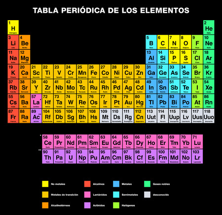 Periodic Table of the Elements SPANISH labeling. Tabular Arrangement of chemical elements with atomic numbers Their organized in groups and families. Isolated on black background.