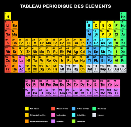 lanthanide: Periodic Table of the Elements FRENCH labeling. Tabular Arrangement of chemical elements with atomic numbers Their organized in groups and families. Isolated on black background. Illustration
