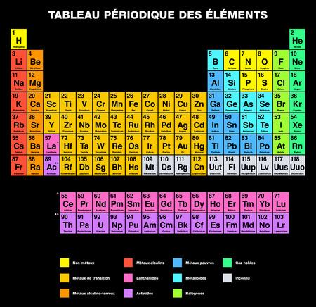 tabellare: Tavola periodica degli elementi dell'etichettatura FRANCESE. Tabulare Disposizione degli elementi chimici con numeri atomici loro sono organizzati in gruppi e famiglie. Isolato su sfondo nero.
