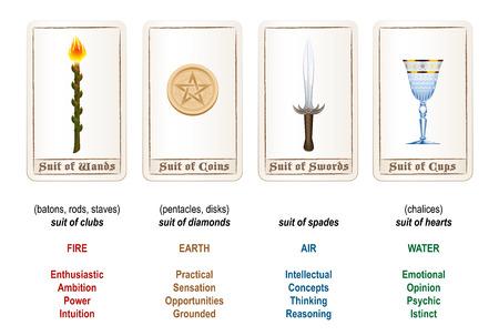 Tarot Karten-Anzüge Zauberstäbe Münzen Schwerter und Tassen sowie Erläuterungen und Analogien. Standard-Bild - 39959403