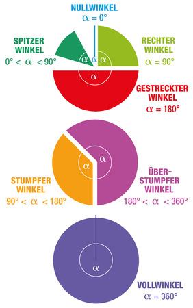 acute angle: Los �ngulos de las matem�ticas y la ciencia geometr�a ETIQUETADO GERMAN como AGUDA �NGULO DERECHO �ngulo obtuso �ngulo y �NGULO RECTO representado como segmentos circulares de colores. Ilustraci�n vectorial aislados en fondo blanco.