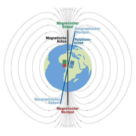Geomagnetic field of planet earth  scientific depiction with geographic and magnetic north and south pole magnetic axis and rotation axis. Vector illustration on white background. GERMAN LABELING