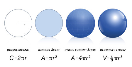 Mathematical formulas of circles and spheres - circumference, area of a disk, surface of a sphere - volume of a sphere. Isolated  illustration on white background. GERMAN LABELING