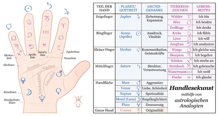 Palmistry Astrology Analogy Chart - accurate description of the corresponding planetary gods and zodiac signs along with their basic ideas and life mottoes.  GERMAN LABELING!