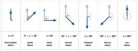 acute angle: Tipos, medidas y nombres de �ngulos como �NGULO RECTO, OBTUSO �ngulo o �ngulo agudo - matem�ticas, geometr�a, trigonometr�a ciencia - ilustraci�n vectorial aislado sobre fondo blanco. Vectores