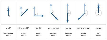angle: Types, measures and names of angles like RIGHT ANGLE, OBTUSE ANGLE or ACUTE ANGLE - mathematics, geometry, trigonometry science - isolated vector illustration on white background. Illustration