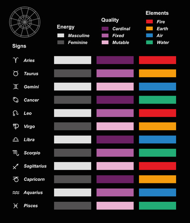 color chart: Astrology overview color chart with the twelve astrological signs of the zodiac, their energy masculine, feminine, quality cardinal, fixed, mutable and elements fire, earth, air, water. Illustration