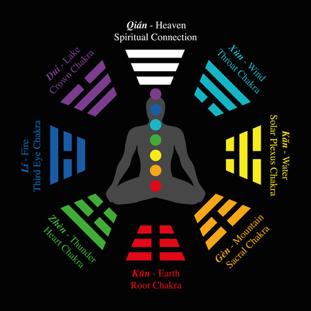 third eye: Trigrams of I Ching with chinese names and meanings - plus corresponding chakras. Isolated vector illustration on black background.