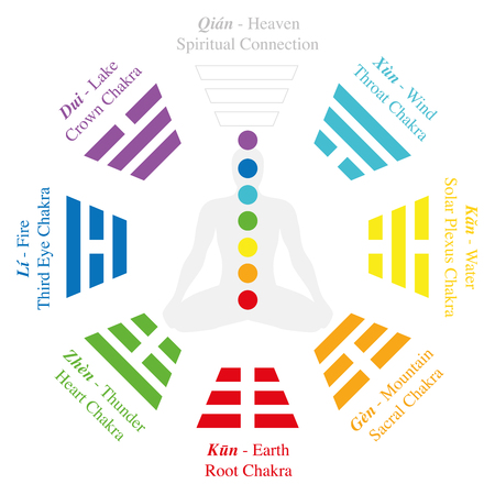 Chakras of a meditating man in yoga position - by analogy the trigrams or Bagua of I Ching. Isolated vector illustration on white background. Stock Illustratie