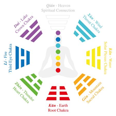 analog�a: Chakras de un hombre meditando en posici�n de yoga - por analog�a los trigramas o Bagua del I Ching. Ilustraci�n vectorial aislados en fondo blanco. Vectores