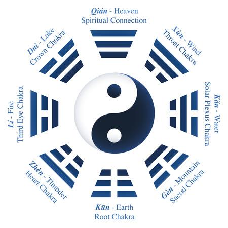 Trigram や八卦の私はチンの名前と意味 - と中央の陰陽シンボル  イラスト・ベクター素材