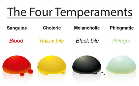 Four temperaments with corresponding humors or bodily liquids
