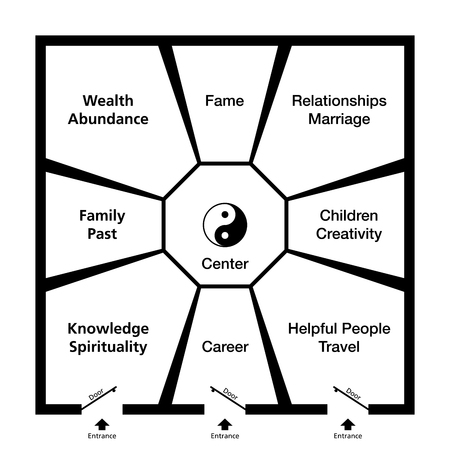 exemplary: Feng Shui Bagua. Classification of an exemplary room in eight trigram fields around the center with a Yin Yang symbol. Abstract black and white illustration.