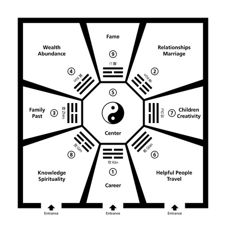 Feng Shui 部屋分類 Baguas。中心周辺陰陽シンボル 8 trigram フィールドと模範的な部屋。黒と白の抽象的なイラスト。