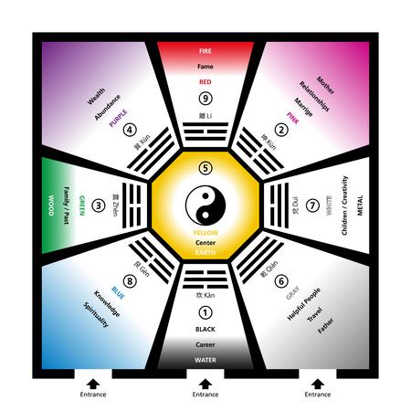 Feng shui bagua trigrammen met de vijf elementen en hun kleuren. Voorbeeldige ruimte met acht trigram velden rond een centrum en het symbool van Yin Yang. Abstracte illustratie.