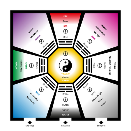 Feng shui bagua trigrams with the five elements and their colors. Exemplary room with eight trigram fields around a center and the Yin Yang symbol. Abstract illustration. 矢量图像