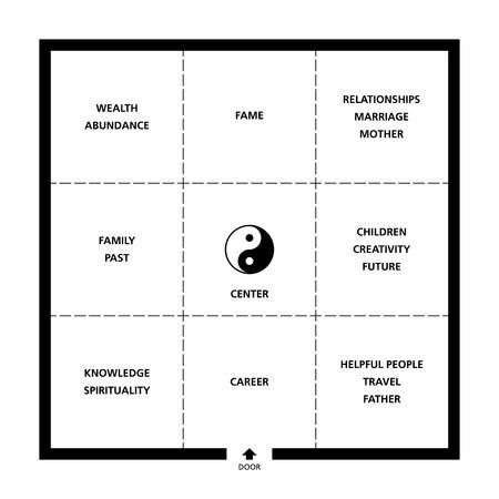 Baguas 風水四角い部屋の分類。ドア、9 つのフィールド、陰陽シンボル模範的な理想的な客室です。黒と白の抽象的なイラスト。