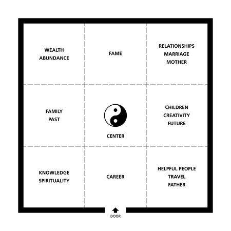 Baguas Feng Shui square room classification. Exemplary ideal room with door, nine fields and a Yin Yang symbol. Abstract black and white illustration. Ilustração