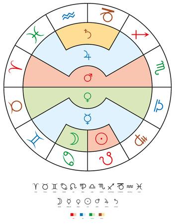 cuatro elementos: Los signos del zodiaco, planetas y elementos antiguos. Doce signos del zodíaco con los siete planetas de edad y sus cuatro elementos relacionados. ilustración sobre fondo blanco. Vectores