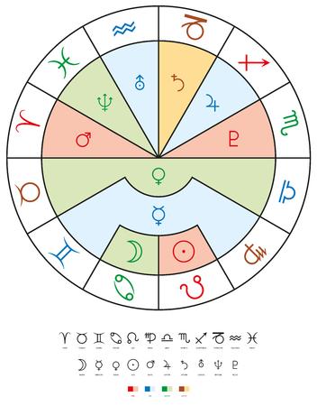 cuatro elementos: Los signos del zodiaco, planetas y elementos. Doce signos del zodíaco con los diez planetas y sus cuatro elementos relacionados. ilustración sobre fondo blanco.
