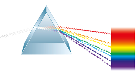 light ray: Triangular prism breaks white light ray into rainbow spectral colors. Light rays are presented as electromagnetic waves. Isolated illustration on white background.