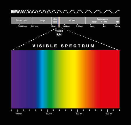 Spettro elettromagnetico di tutte le possibili frequenze di radiazione elettromagnetica con i colori dello spettro visibile. Illustrazione isolato su sfondo nero. Vettoriali