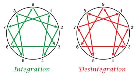 Eneagrama con las direcciones de integración y desintegración de los nueve tipos de personalidad. ilustración vectorial aislados en fondo blanco.