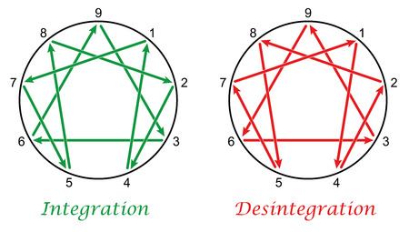 personality: Enneagram with directions of integration and disintegration of the nine types of personality. Isolated vector illustration on white background.