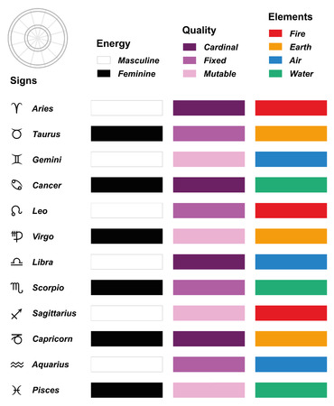 astrological: Astrology overview chart - Astrological signs of the zodiac - Energy masculine, feminine - Quality cardinal, fixed, mutable - Elements fire, earth, air, water.