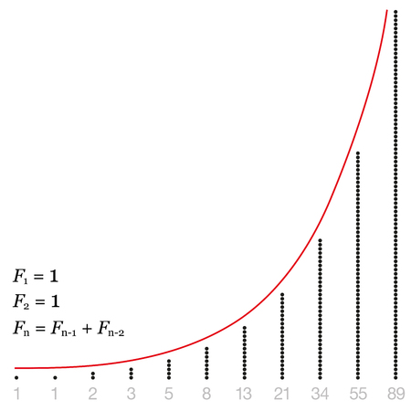 summation: Fibonacci sequence shown as increase diagram with numbers and corresponding amount of dots.