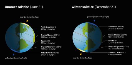 Solsticio de verano y el invierno con las horas de luz del día y la oscuridad en comparación. Ilustración aislada sobre fondo negro.
