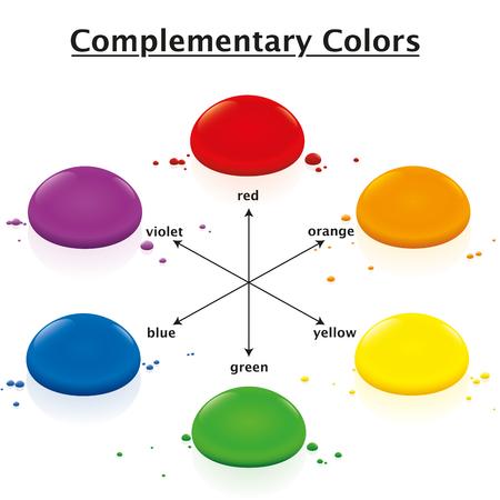 Los colores complementarios Círculo Nombres Ilustración de vector