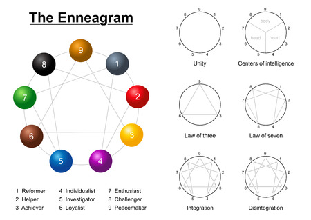 Enneagram description chart with numbers, types of personality, unity circle, centers of intelligence, law of three, law of seven and integration and disintegration.