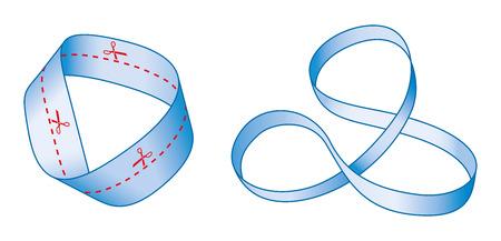 Het snijden van een Moebius strook langs de middenlijn met een schaar geeft een lange strook met twee full wendingen in het, in plaats van twee afzonderlijke stroken. Het resultaat is niet een Moebius strip. Mobius band.