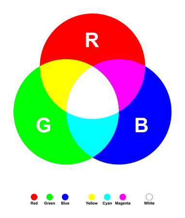 color theory: Additive color mixing. Three primary light colors red, green and blue mixed together yields white. The secondary colors are cyan, magenta and yellow. Color synthesis illustration on white background. Illustration