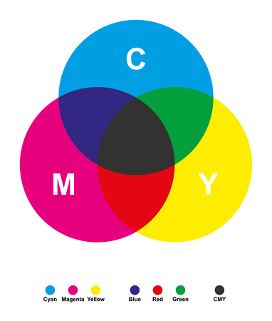 Subtractive color mixing. Color synthesis. Cyan, magenta, yellow and black for printing in CMYK. Combinations of different amounts can produce a wide range of good saturated colors. Illustration.