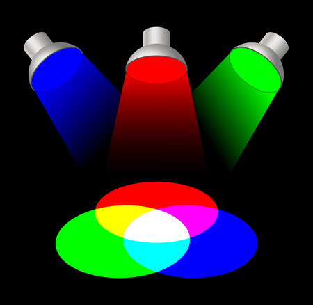 secondary: Additive color mixing with three spotlights. The primary light colors red, green and blue mixed together yields white. The Secondary colors are cyan, magenta and yellow. Color synthesis illustration.