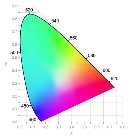 intensity: CIE Chromaticity Diagram describes color as seen by the human eye in full daylight. Two-dimensional diagram of colors with same brightness (intensity). All colors of visible spectrum are represented.