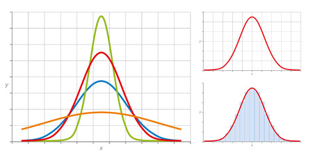 Normal distribution, also Gaussian distribution or Bell curve. Very common in probability theory. The red curve shows the standard normal distribution. Illustration on white background.  イラスト・ベクター素材