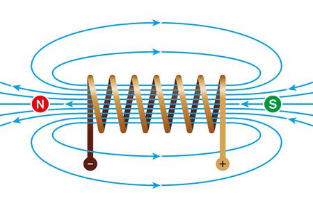 Pole magnetyczne cewki prądu. Cewka elektromagnetyczna, przewód, wykonany z miedzianej spirali. W linii helisy linie pola są równoległe i skierowane od bieguna północ na południe. Ilustracja. Ilustracje wektorowe