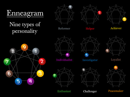 personality: Enneagram chart of the nine types of personality with corresponding numbers and names.