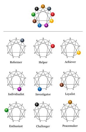 エニアグラムの性格の 9 種類とグラフ。  イラスト・ベクター素材