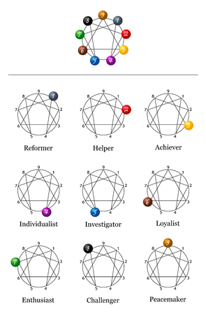 Enneagram chart with the nine types of personality. Stock Illustratie