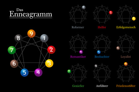 personality: Enneagram chart with German names of the nine types of personality.
