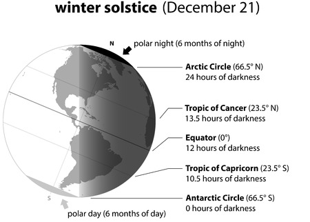 shortest: Winter solstice on december 21 Planet earth with accurate description. Illustration