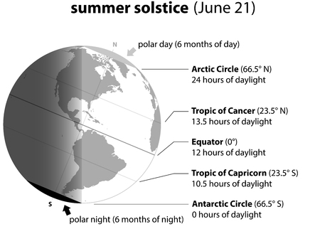 summer solstice: Summer solstice on june 21 Planet earth with accurate description.
