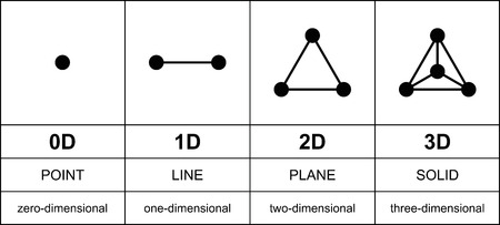 platon: Three dimensions development with black points. From zero to three dimensions. Point, line, plane and solid, or equilateral triangle and tetrahedron. English labeling. Illustration over white. Vector.